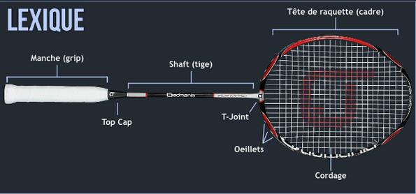 4fe69ea11e326 Choisir sa raquette – Badminton Club Chamalières